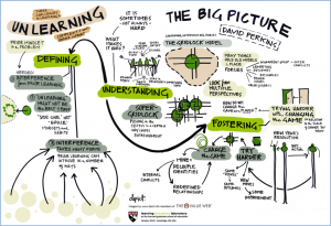 Unlearning - The Big Picture