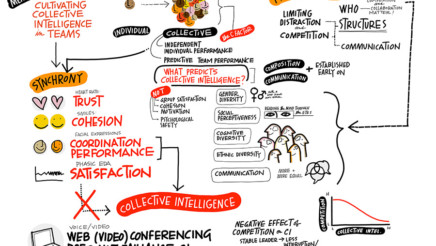 Can we measure collective intelligence in teams?